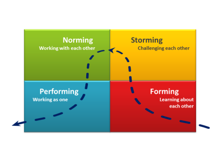 forming-storming-tuckman-model