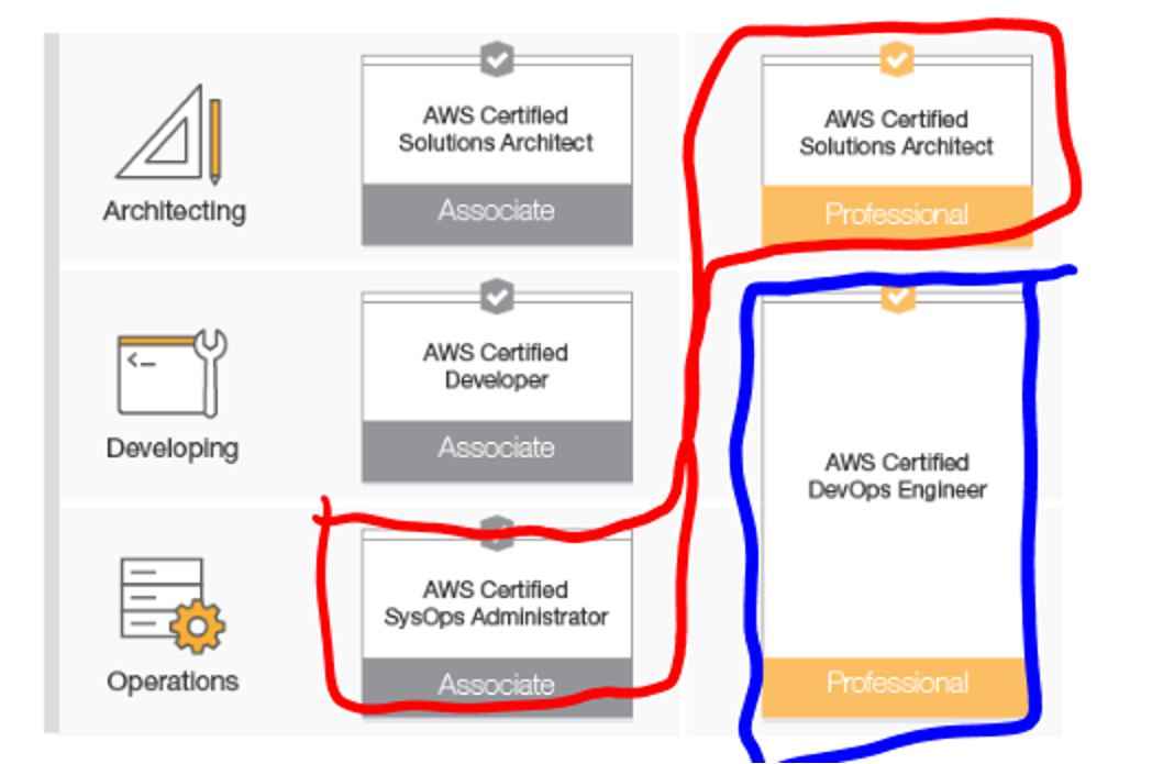 Amazon AWS Certification: Getting Started | Sky Cliffs