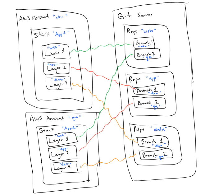 git repo branch mapping.png